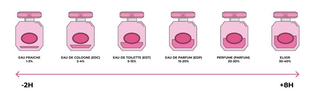 guia-intensidades-intensitats-concentrations-gala-perfumeries-andorra